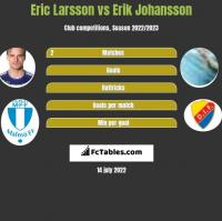 Eric Larsson vs Erik Johansson h2h player stats