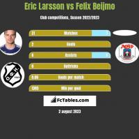 Eric Larsson vs Felix Beijmo h2h player stats