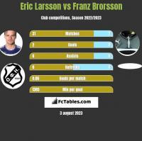 Eric Larsson vs Franz Brorsson h2h player stats