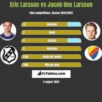 Eric Larsson vs Jacob Une Larsson h2h player stats