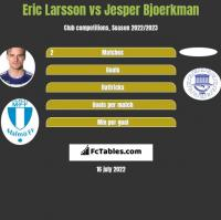 Eric Larsson vs Jesper Bjoerkman h2h player stats