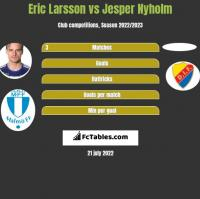 Eric Larsson vs Jesper Nyholm h2h player stats