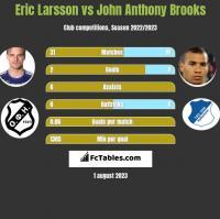 Eric Larsson vs John Anthony Brooks h2h player stats