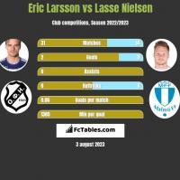 Eric Larsson vs Lasse Nielsen h2h player stats