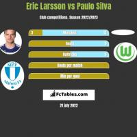 Eric Larsson vs Paulo Silva h2h player stats