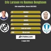 Eric Larsson vs Rasmus Bengtsson h2h player stats