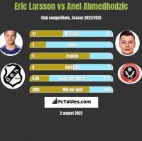 Eric Larsson vs Anel Ahmedhodzic h2h player stats