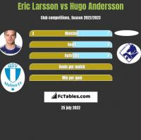 Eric Larsson vs Hugo Andersson h2h player stats