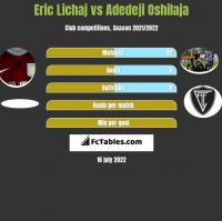 Eric Lichaj vs Adedeji Oshilaja h2h player stats