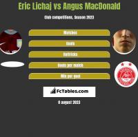 Eric Lichaj vs Angus MacDonald h2h player stats