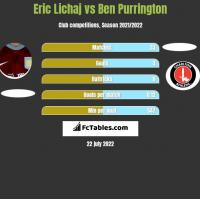 Eric Lichaj vs Ben Purrington h2h player stats