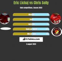 Eric Lichaj vs Chris Solly h2h player stats