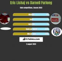 Eric Lichaj vs Darnell Furlong h2h player stats