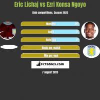 Eric Lichaj vs Ezri Konsa Ngoyo h2h player stats