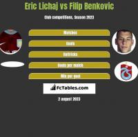 Eric Lichaj vs Filip Benković h2h player stats