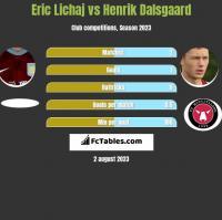 Eric Lichaj vs Henrik Dalsgaard h2h player stats