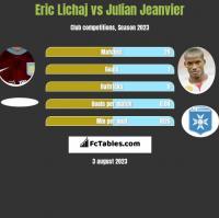 Eric Lichaj vs Julian Jeanvier h2h player stats
