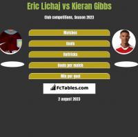 Eric Lichaj vs Kieran Gibbs h2h player stats