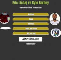 Eric Lichaj vs Kyle Bartley h2h player stats