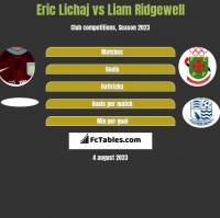 Eric Lichaj vs Liam Ridgewell h2h player stats