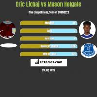 Eric Lichaj vs Mason Holgate h2h player stats