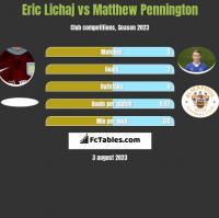 Eric Lichaj vs Matthew Pennington h2h player stats