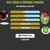 Eric Lichaj vs Nicholas Yennaris h2h player stats