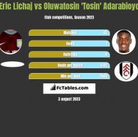 Eric Lichaj vs Oluwatosin 'Tosin' Adarabioyo h2h player stats