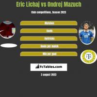 Eric Lichaj vs Ondrej Mazuch h2h player stats