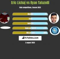 Eric Lichaj vs Ryan Tafazolli h2h player stats