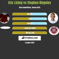 Eric Lichaj vs Stephen Kingsley h2h player stats