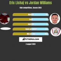 Eric Lichaj vs Jordan Williams h2h player stats