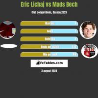Eric Lichaj vs Mads Bech h2h player stats