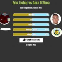 Eric Lichaj vs Dara O'Shea h2h player stats