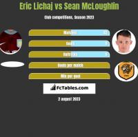 Eric Lichaj vs Sean McLoughlin h2h player stats