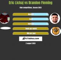 Eric Lichaj vs Brandon Fleming h2h player stats