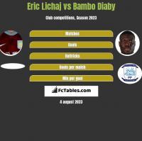 Eric Lichaj vs Bambo Diaby h2h player stats