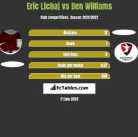 Eric Lichaj vs Ben Williams h2h player stats