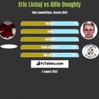 Eric Lichaj vs Alfie Doughty h2h player stats