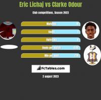 Eric Lichaj vs Clarke Odour h2h player stats