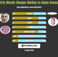 Eric Choupo-Moting vs Adam Ounas h2h player stats