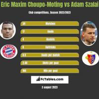 Eric Maxim Choupo-Moting vs Adam Szalai h2h player stats