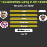 Eric Choupo-Moting vs Alexis Claude h2h player stats