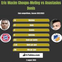 Eric Maxim Choupo-Moting vs Anastasios Donis h2h player stats