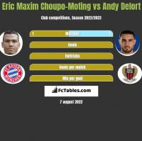 Eric Choupo-Moting vs Andy Delort h2h player stats
