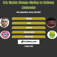 Eric Maxim Choupo-Moting vs Anthony Limbombe h2h player stats