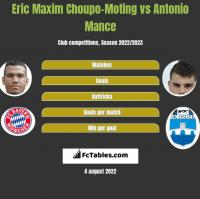 Eric Maxim Choupo-Moting vs Antonio Mance h2h player stats