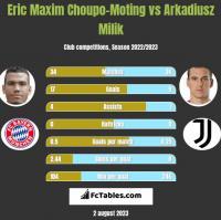 Eric Maxim Choupo-Moting vs Arkadiusz Milik h2h player stats