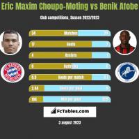 Eric Maxim Choupo-Moting vs Benik Afobe h2h player stats