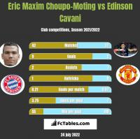 Eric Maxim Choupo-Moting vs Edinson Cavani h2h player stats